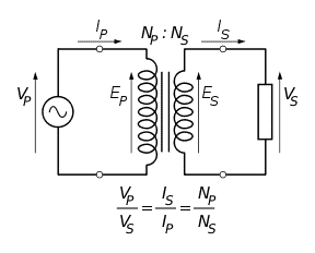 Ideal power equation of the Transformer
