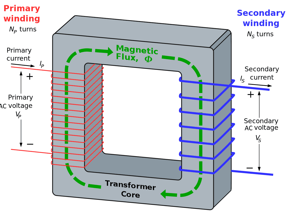 Operation & Working Principle of a Transformer