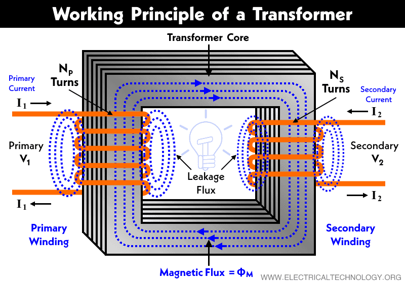Operating-Working-Principle-of-a-Transformer