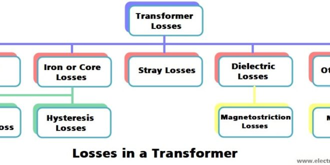 Transformer Losses Types Of Energy Losses In A Transformer