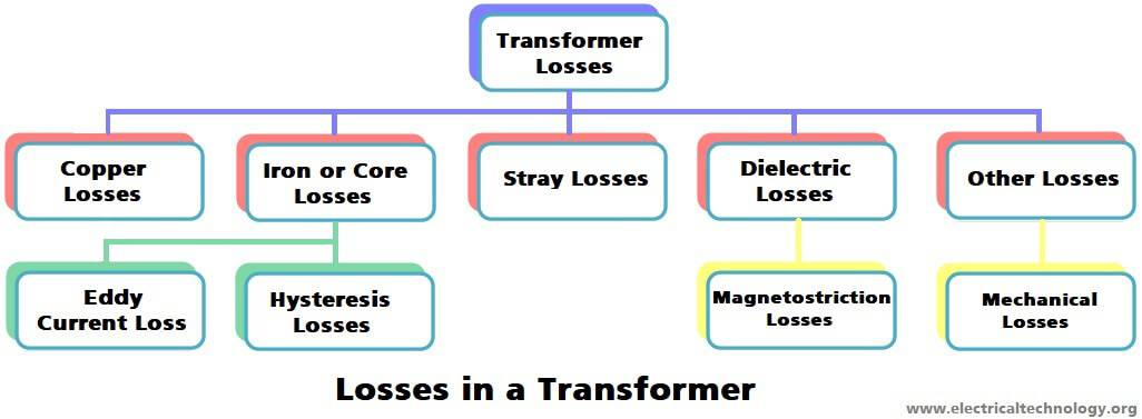 Transformer Losses - Types of Energy Losses in a Transformer