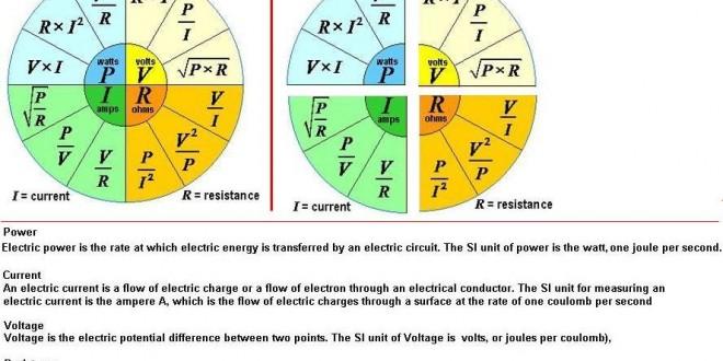 Electrical Power Formula Basic Electric Quantities Formulas