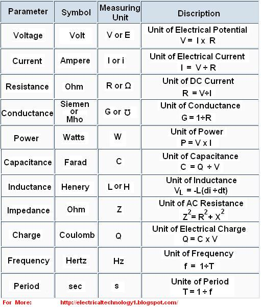Basic Electrical Units Basic Electrical Formulahttpelectricaltechnology Blogspot Com on Industrial Electrical Symbols Chart