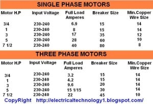 Motor H P Input Voltages Full Load Current Breaker Size