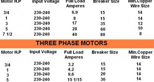 Page 39 electrical technology motor hp input voltages full load current breaker size and copper wire greentooth Choice Image