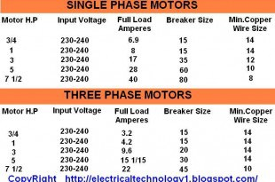 Motor H.P, input Voltages, Full load Current, Breaker Size, And Copper Wire Size Formulas (Single Phase & 3-Phase Motors)