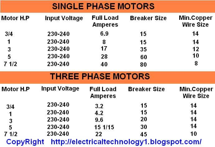 Motor hp input voltages full load current breaker size and motor hp input voltages full load current breaker size and copper wire size formulas single phase 3 phase motors greentooth Image collections
