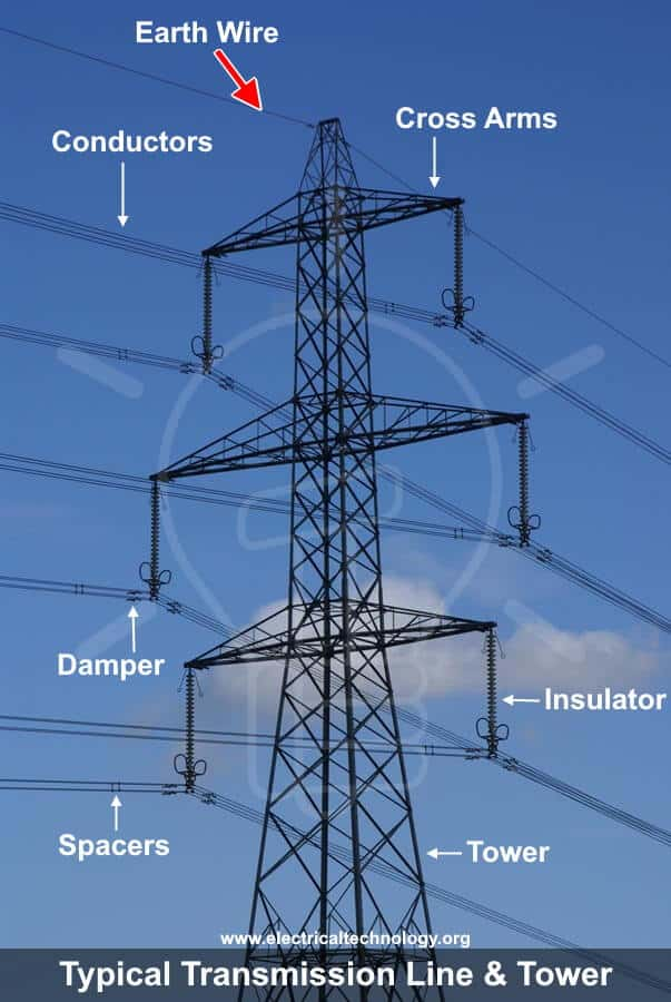 What is the purpose of ground wires in overhead Transmission lines?