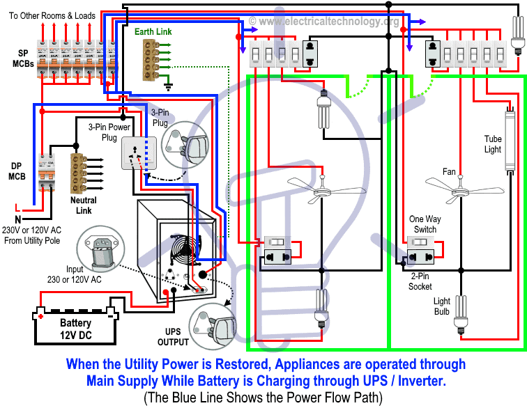 Automatic Inverter UPS Wiring to the Distribution Board