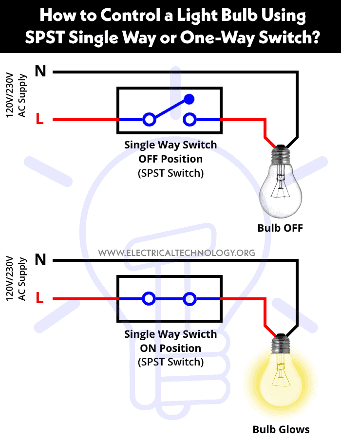 single pole switch to fluorescent light wiring diagram how to control a light bulb by a single way or one way switch   light bulb by a single way or one way