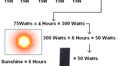 Photo of How much Watts Solar Panel We need for our Home Electrical appliances?