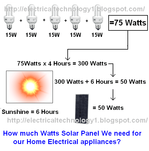 How much Watts Solar Panel We need for our Home Electrical appliances?
