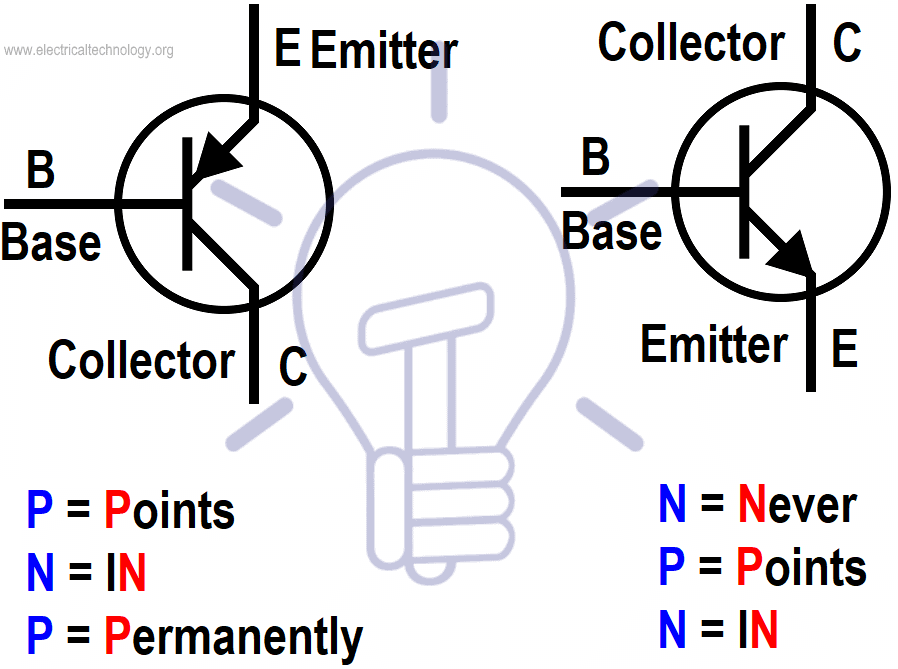 Remember the direction of PNP & NPN Transistor