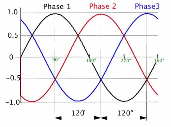 3 phase ac circuits the phase sinewaves mcqs