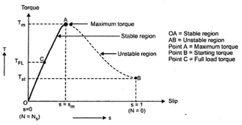 torque-slip characteristic curve