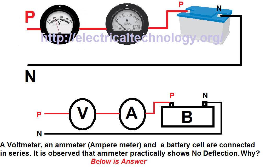 A Voltmeter, an ammeter (Ampere meter) and a battery cell are ...