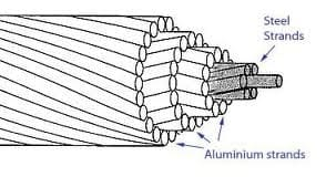 Aluminium Conductor Steel Reinforced Cable