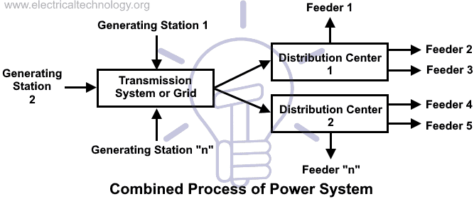 Combined Process of Power System