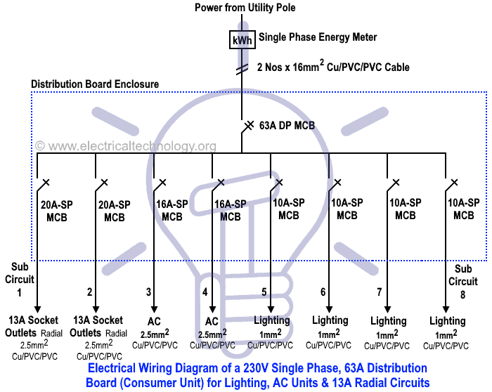 Single Line Diagram Meter Diagram Data Schema