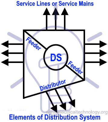 Elements of a Distribution System