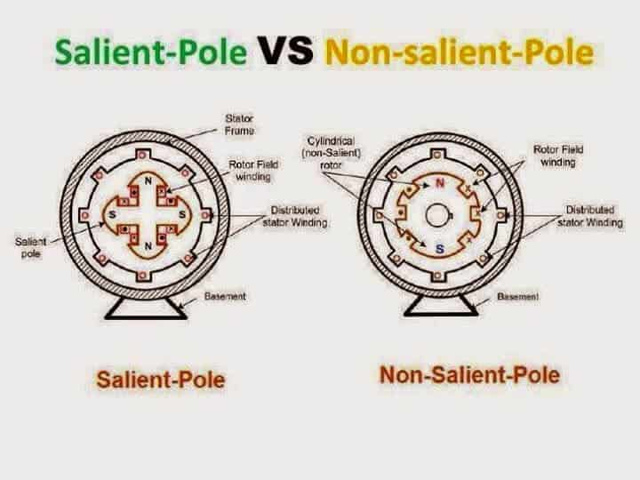 Salient Pole vs Cylindrical Rotor