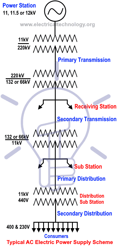 Typical AC Electric Power Supply System (Generation, Transmission and Distribution) Scheme and Elements of Distribution System