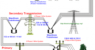 Typical AC Power Supply system scheme