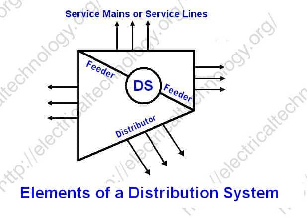 Elements of Distribution System