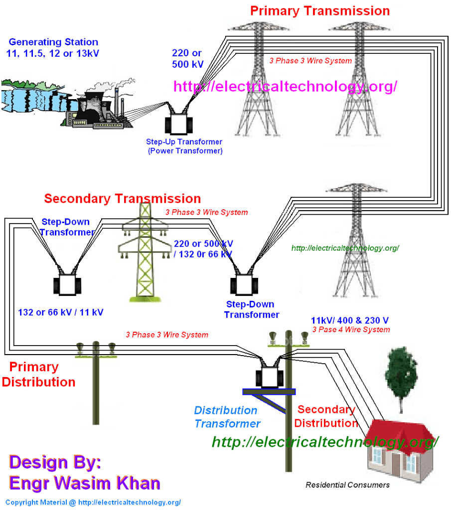 Typical ac power supply system scheme and elements of