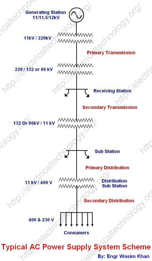 Typical AC Power Supply system (Generation, Transmission and Distribution) scheme and Elements of Distribution System (a complete note With Diagrams)