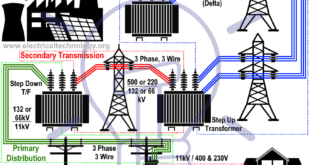 Typical Electric Power Supply Systems Scheme (Generation, Transmission & Distribution of Electrical Energy)