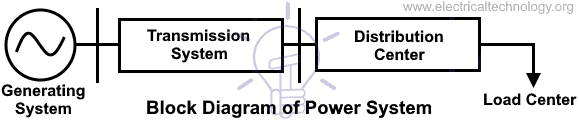 What is an Electric Power System