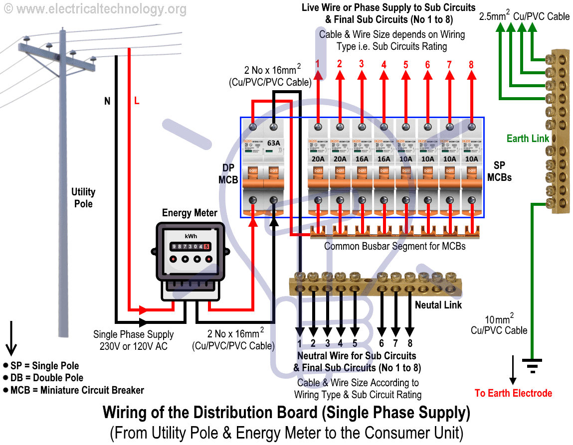 Wiring of the Distribution Board (Single Phase Supply From Utility Pole & Energy  Meter to