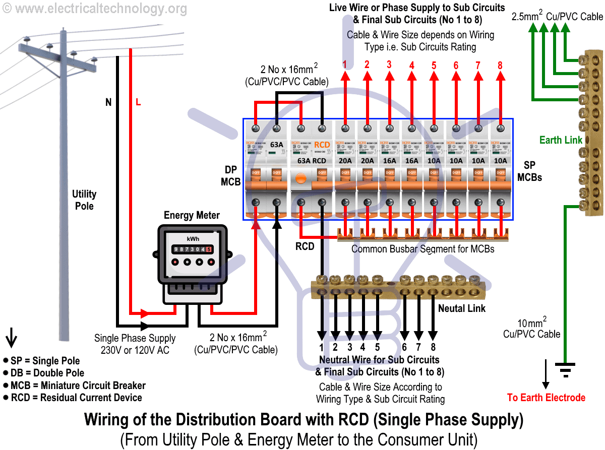 Wiring of the Distribution Board with RCD Single Phase Home Supply From Utility Pole Energy Meter to the Consumer Unit wiring of the distribution board with rcd (single phase home supply)
