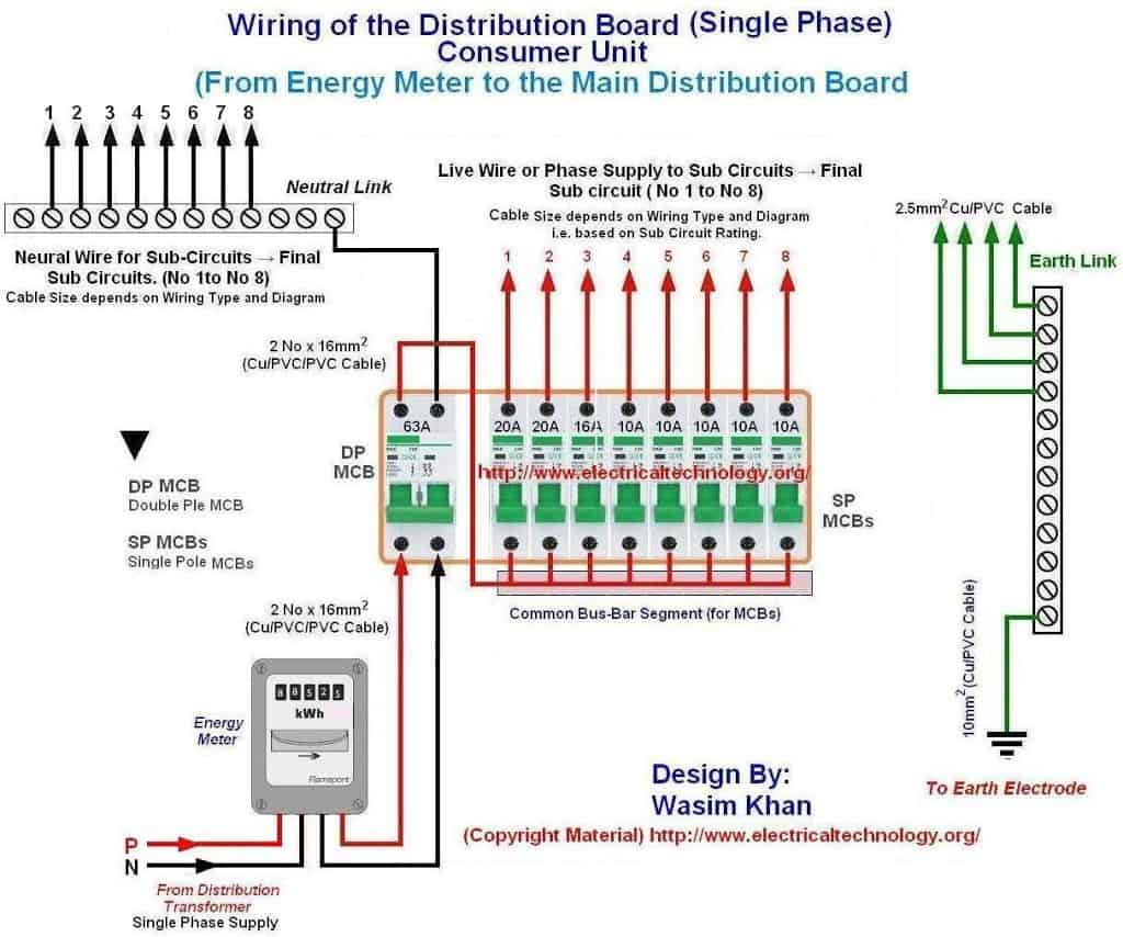 Wiring of the distribution board single phase from for Household electrical design