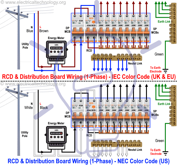 wiring diagram of Signle Phase Distribution Board with RCD in both NEC US and IEC UK EU electrical wiring color codes wiring of the distribution board with rcd (single phase home supply)