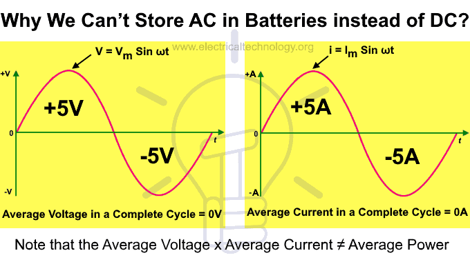 Why we can't store AC in Batteries instead of DC?