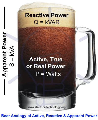 Beer Analogy of Active power, Reactive power, Apparent Power and Power factor