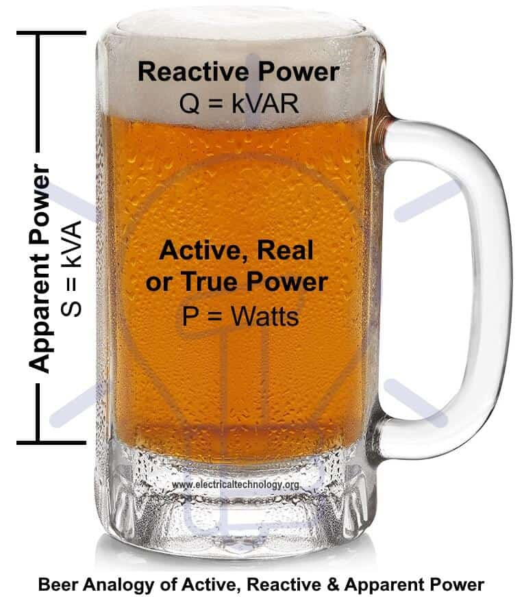 Beer Analogy of True power, Reactive power, Apparent Power and Power factor