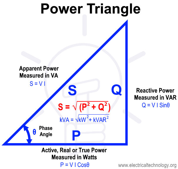 Power Triangle - Active Reactive Apparent and Complex Power