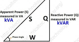 Active, Reactive, Apparent and Complex Power. Simple Explanation with formulas.