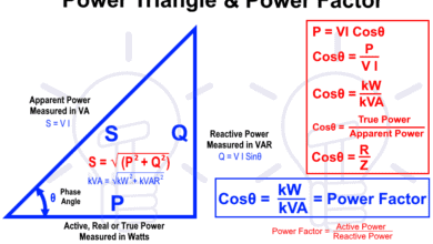 Photo of What is Power Factor (Cosθ) ? Cos fi or P.f Definitions & Formulas