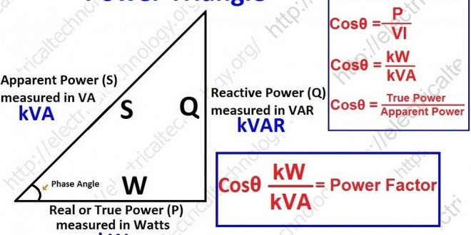 Power Triangle Active Reactive Apparent And  plex Power Simple Explanation With Formulas And Power Factor X on basic electrical wiring diagrams