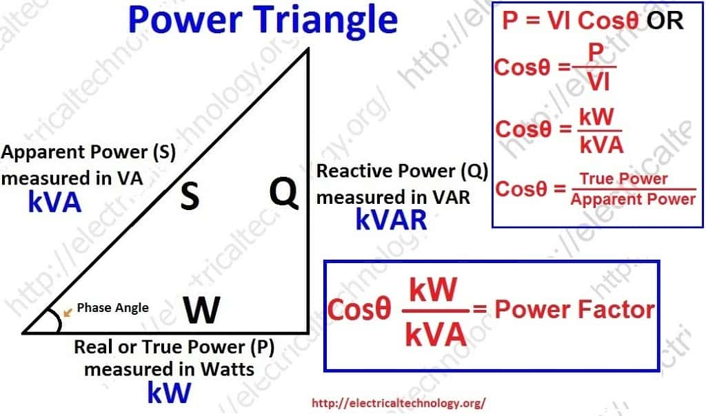 Active and reactive power