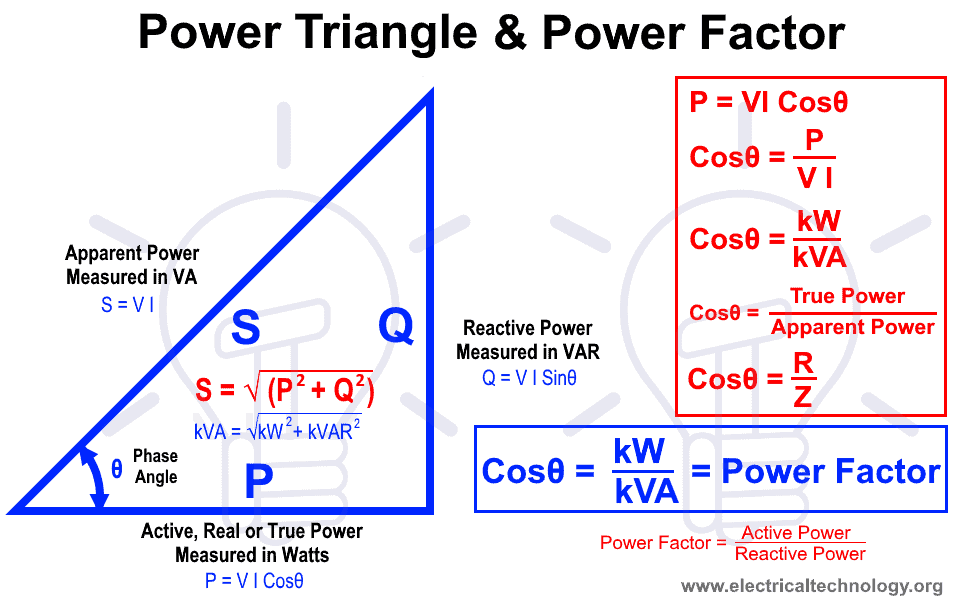 What is Power Factor (Cosθ) ? Power Factor Triangle and Examples