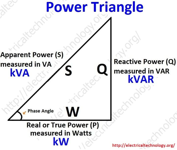 Power-Triangle.-Active-Reactive-Apparent-and-Complex-power.-Simple-explanation-with-formulas.