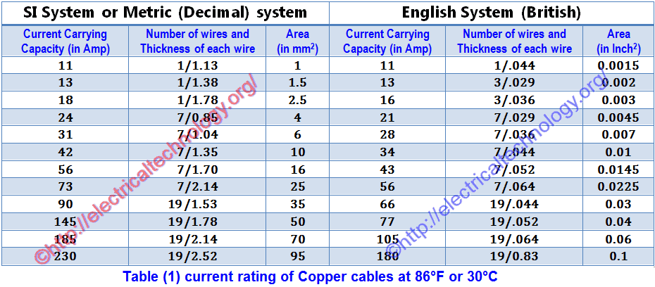 Table 1 current rating of Copper cables at 86 C2 B0F or 30 C2 B0C