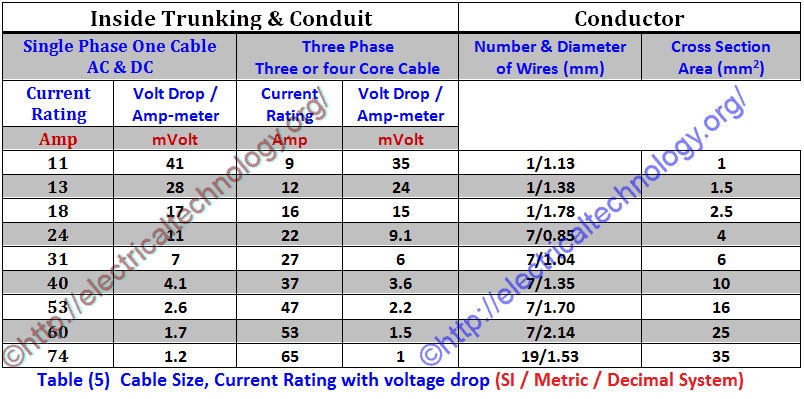 How to find the suitable size of cable wire examples table cable size current rating with voltage drop keyboard keysfo Choice Image