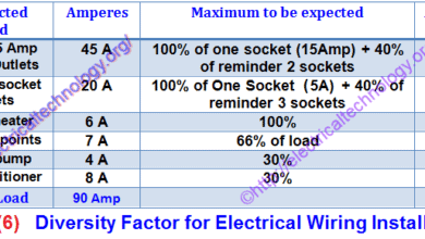 Photo of Diversity Factor in Electrical Wiring Installation