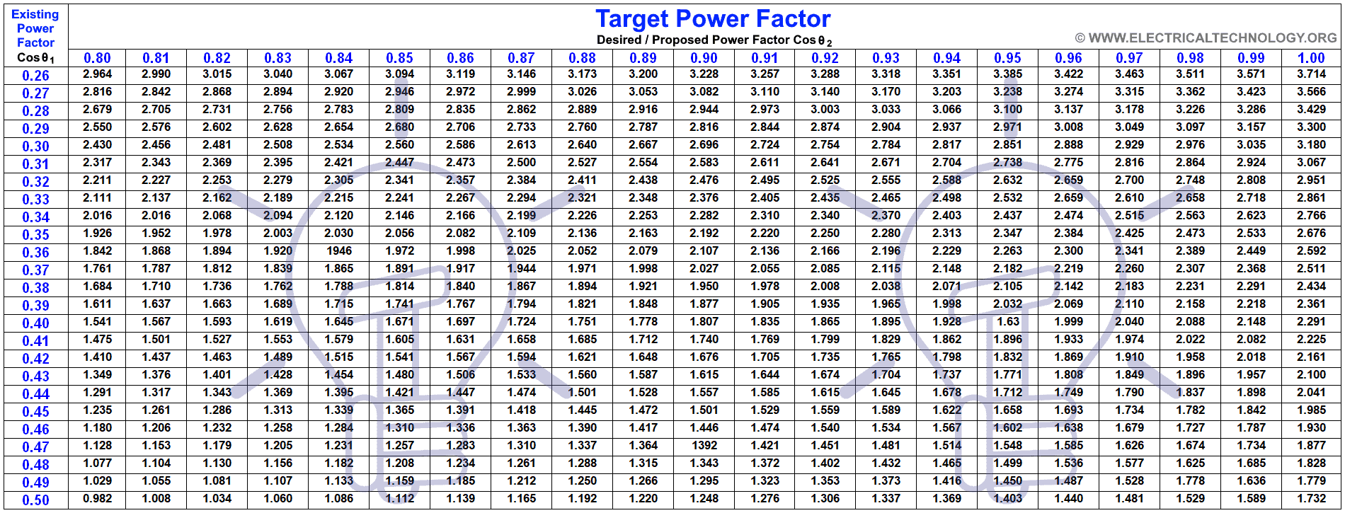 Capacitor Bank Sizing Chart and Table